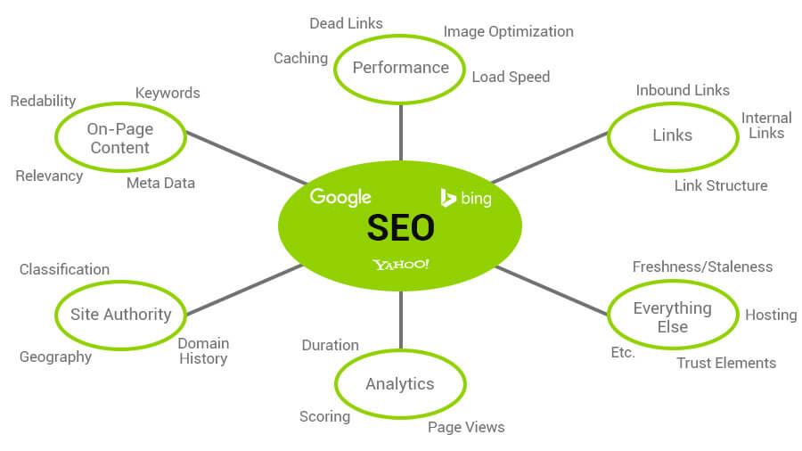SEO - How Do Search Engines Rank Websites