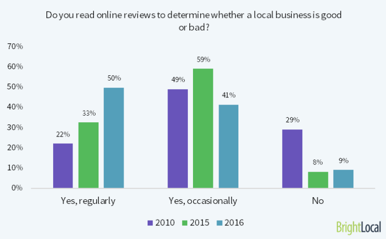 Atlas Media - The Benefits of Google Reviews for Local Businesses - BrightLocal Survey